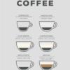 Kaffe plakat - Coffee guide -